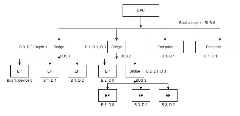 pcie hierarchy after bus number allocation